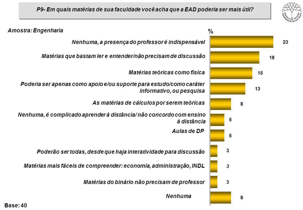 P9- Em quais matérias de sua faculdade você acha que a EAD poderia ser mais útil? Amostra: Engenharia 8 3 3 3 5 5 8 13 15 18 23 % Nenhuma, a presença