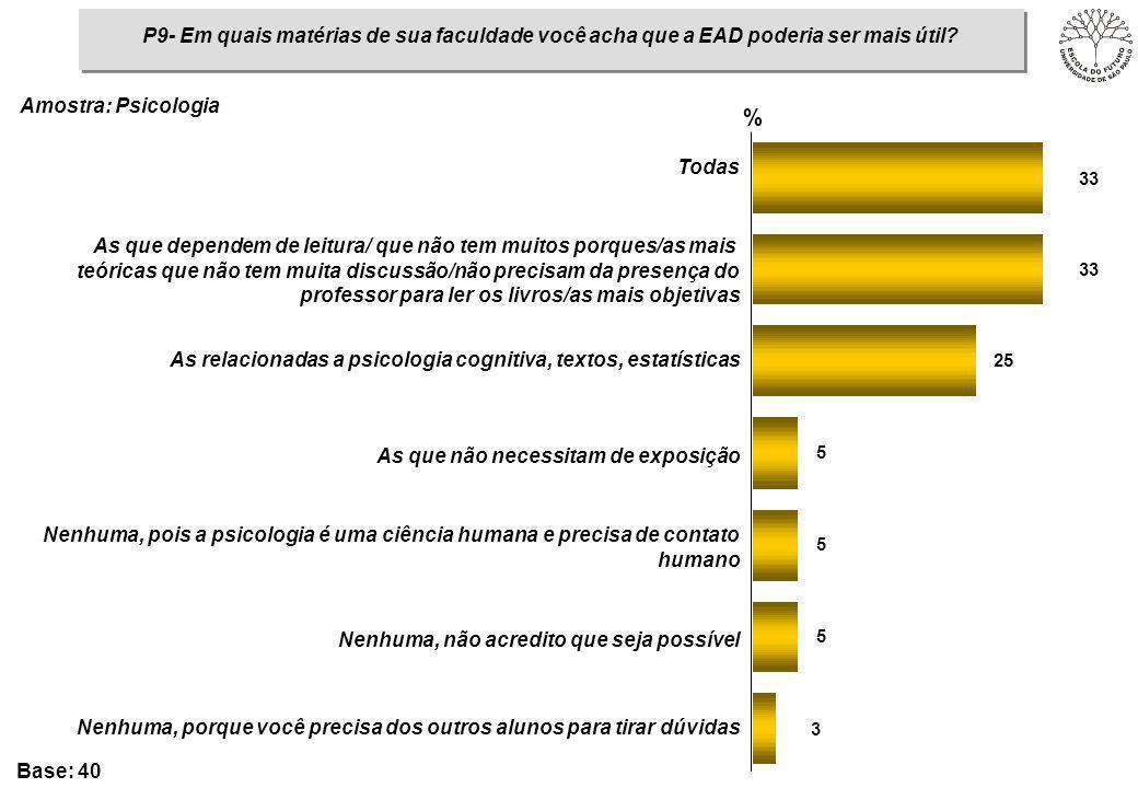 P9- Em quais matérias de sua faculdade você acha que a EAD poderia ser mais útil? Amostra: Psicologia 3 5 5 5 25 33 % Todas As que dependem de leitura
