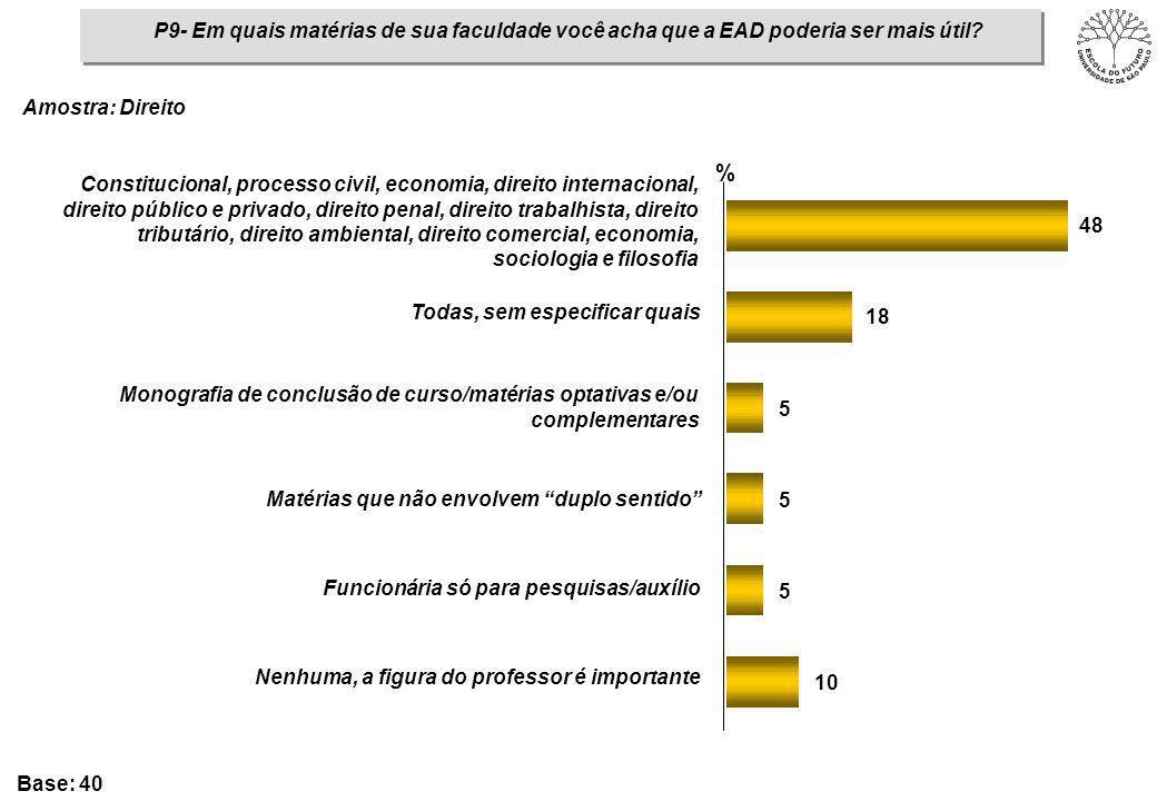 P9- Em quais matérias de sua faculdade você acha que a EAD poderia ser mais útil? 10 5 5 5 18 48 % Constitucional, processo civil, economia, direito i