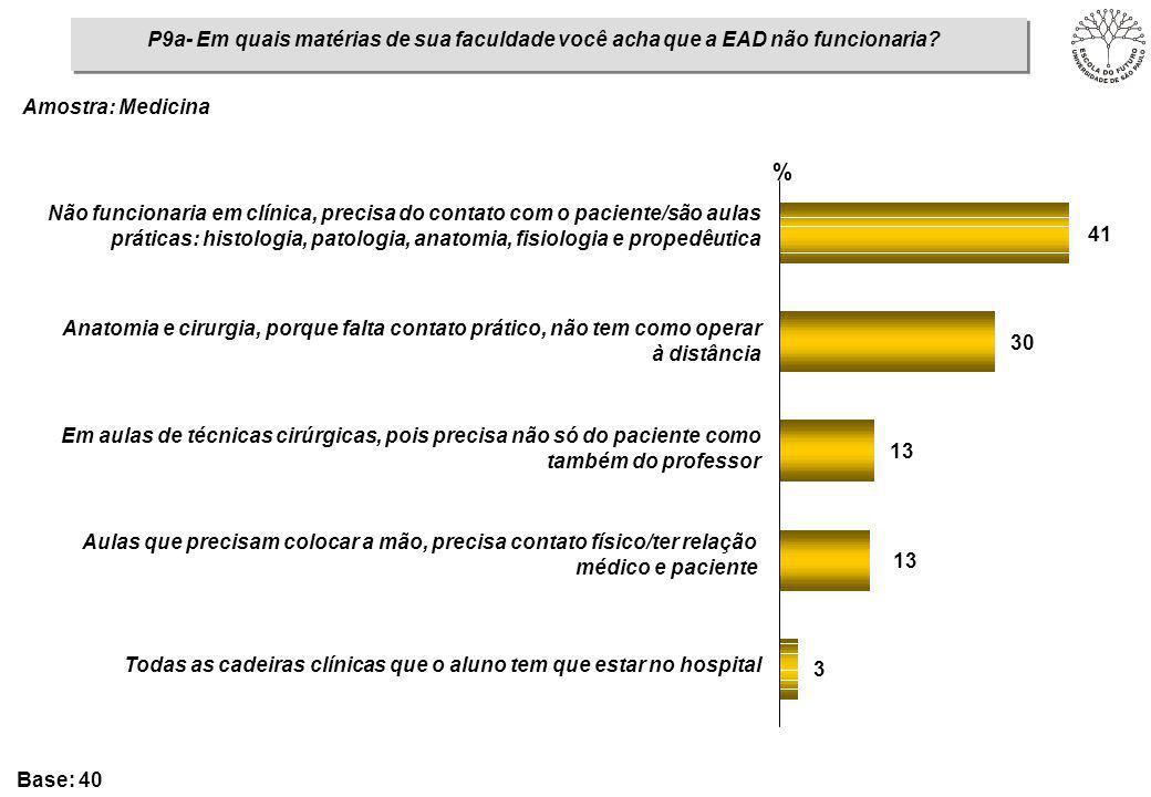 P9a- Em quais matérias de sua faculdade você acha que a EAD não funcionaria? 3 13 30 41 % Não funcionaria em clínica, precisa do contato com o pacient