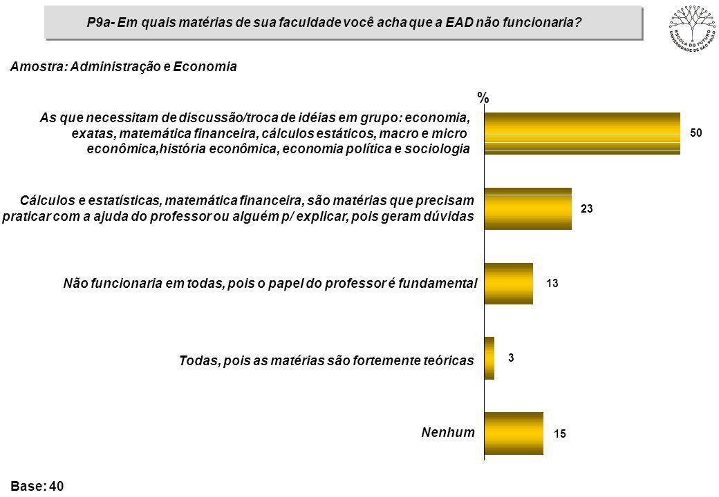 P9a- Em quais matérias de sua faculdade você acha que a EAD não funcionaria? 15 3 13 23 50 % As que necessitam de discussão/troca de idéias em grupo: