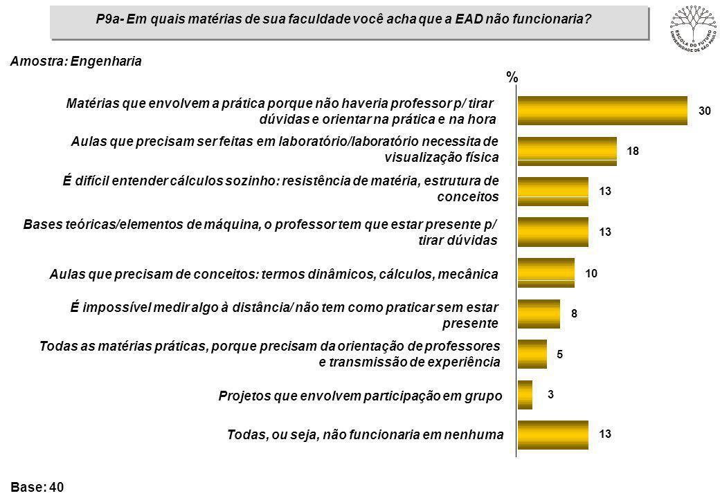 13 3 5 8 10 13 18 30 P9a- Em quais matérias de sua faculdade você acha que a EAD não funcionaria? % Matérias que envolvem a prática porque não haveria