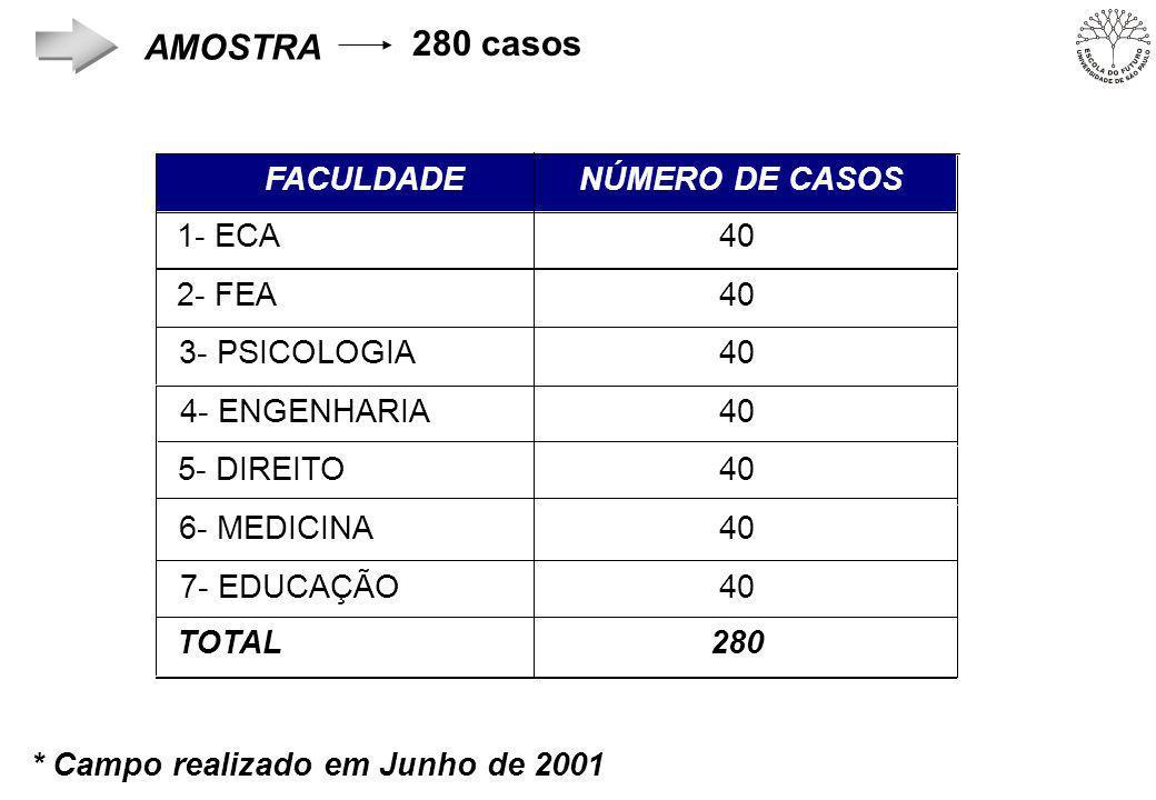 FACULDADE NÚMERO DE CASOS 1- ECA40 2- FEA40 3- PSICOLOGIA40 4- ENGENHARIA40 5- DIREITO40 6- MEDICINA40 7- EDUCAÇÃO40 TOTAL280 * Campo realizado em Junho de 2001 AMOSTRA 280 casos
