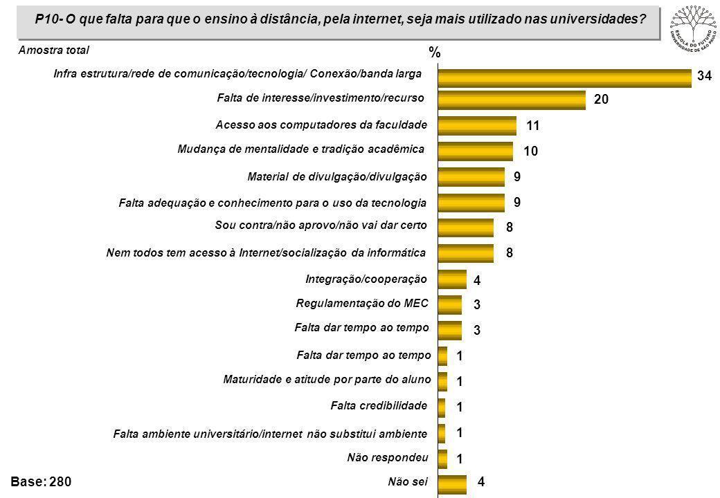 P10- O que falta para que o ensino à distância, pela internet, seja mais utilizado nas universidades? Base: 280 4 1 1 1 1 1 3 3 4 8 8 9 9 10 11 20 34