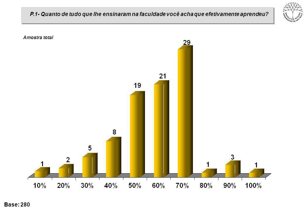 % Base: 40 Amostra: Educação P.4- Com quais dessas opiniões sobre a Universidade do Futuro você concorda?
