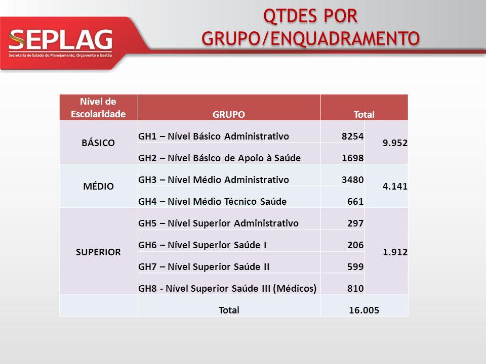 QTDE DE CARGOS GH1 - Nível Básico CARGOQuantCARGOQuant AGENTE ADMINISTRATIVO978EXECUTOR DE SERVIÇOS OPERATIVOS52 AGENTE ADMINISTRATIVO / QPE36EXECUTOR DE SERVIÇOS OPERATIVOS / QPE31 AGENTE ADMINISTRATIVO/QPE/PH8EXECUTOR DE SERVIÇOS OPERATIVOS/QPE/PH1 AJUDANTE DE LABORATÓRIO18FEITOR1 ASSISTENTE ADMINISTRATIVO80FISCAL DE TRÁFEGO2 ASSISTENTE ADMINISTRATIVO/QPE/PH1MAQUILADOR1 ASSISTENTE DE ESTÚDIO1MAQUINISTA2 ASSISTENTE DE PRODUÇÃO1MARINHEIRO MEST REGIONAL(EM EXTINÇÃO)2 AUXILIAR DE LABORATÓRIO2MARINHEIRO REG DE CONVÉS (EM EXTINÇÃO)5 AUXILIAR DE MONTAGEM1MARINHEIRO REG DE MÁQUINAS(EM EXTINÇÃO)4 AUXILIAR DE TOPÓGRAFO2MERENDEIRO ESCOLAR968 BALCONISTA12MESTRE DE OBRAS5 BOMBEIRO HIDRÁULICO2MOTORISTA365 BOMBEIRO HIDRÁULICO / QPE1MOTORISTA / QPE10 CAIXA3MOTORISTA/QPE/PH9 CAMAREIRA DE TEATRO1MÚSICO INSTRUMENTAL I3 COSTUREIRO1OFICIAL DE MANUTENÇÃO51 COSTUREIRO / QPE2OFICIAL DE MANUTENÇÃO / QPE5 COZINHEIRO21OPERADOR DE MÁQUINAS RODOVIÁRIAS22 COZINHEIRO / QPE7OPERADOR DE SOM E IMAGEM36 EDITOR DE VT4PINTOR LETRISTA1 ELETRICISTA DE ESPETÁCULO1RADIOPERADOR7 EXECUTOR DE SERV ADMINISTRATIVOS/QPE/PH4TELEFONISTA32 EXECUTOR DE SERVIÇOS ADMINSTRATIVOS86TELEFONISTA / QPE1 EXECUTOR DE SERVIÇOS BÁSICOS3311TELEFONISTA/QPE/PH1 EXECUTOR DE SERVIÇOS BÁSICOS / QPE183VIGILANTE1754 EXECUTOR DE SERVIÇOS BÁSICOS/QPE/PH12VIGILANTE / QPE25 EXECUTOR DE SERVIÇOS DE MANUTENÇÃO71VIGILANTE/QPE/PH6 EXECUTOR DE SERVIÇOS DE MANUTENÇÃO / QPE2TOTAL GRUPO8254