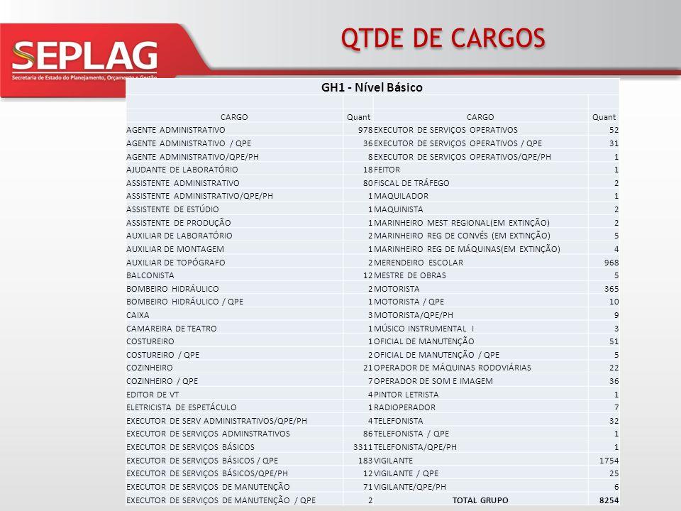 QTDE DE CARGOS GH1 - Nível Básico CARGOQuantCARGOQuant AGENTE ADMINISTRATIVO978EXECUTOR DE SERVIÇOS OPERATIVOS52 AGENTE ADMINISTRATIVO / QPE36EXECUTOR