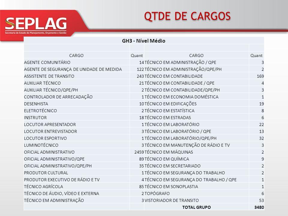 QTDE DE CARGOS GH5 - Nível Superior Geral CARGOQuantCARGOQuant ADMINISTRADOR36ENGENHEIRO QUÍMICO5 ADMINISTRADOR/ QPE2GEÓGRAFO1 ADMINISTRADOR/QPE/PH1GEÓLOGO1 ARQUEÓLOGO1JORNALISTA18 ARQUITETO1MÉDICO VETERINÁRIO17 ASSISTENTE TÉCNICO2MÉDICO VETERINARIO/QPE/PH1 BIBLIOTECÁRIO1MÚSICO SUPERIOR4 CONTADOR27ORIENTADOR SOCIAL36 CONTADOR/QPE/PH1PUBLICITÁRIO1 ECOMONISTA/QPE/PH1QUÍMICO INDUSTRIAL16 ECONOMISTA40QUÍMICO INDUSTRIAL / QPE1 ENGENHEIRO AGRÍCOLA1QUÍMICO INDUSTRIAL/QPE/PH1 ENGENHEIRO AGRÔNOMO26RELAÇÕES PÚBLICAS5 ENGENHEIRO CARTÓGRAFO1SECRETÁRIO EXECUTIVO1 ENGENHEIRO CIVIL42TÉCNICO EM ASSUNTOS HISTORIOGRÁFICOS1 ENGENHEIRO DE SEGURANÇA1TECNÓLOGO EM COOPERATIVISMO1 ENGENHEIRO MECÂNICO3TOTAL GRUPO297