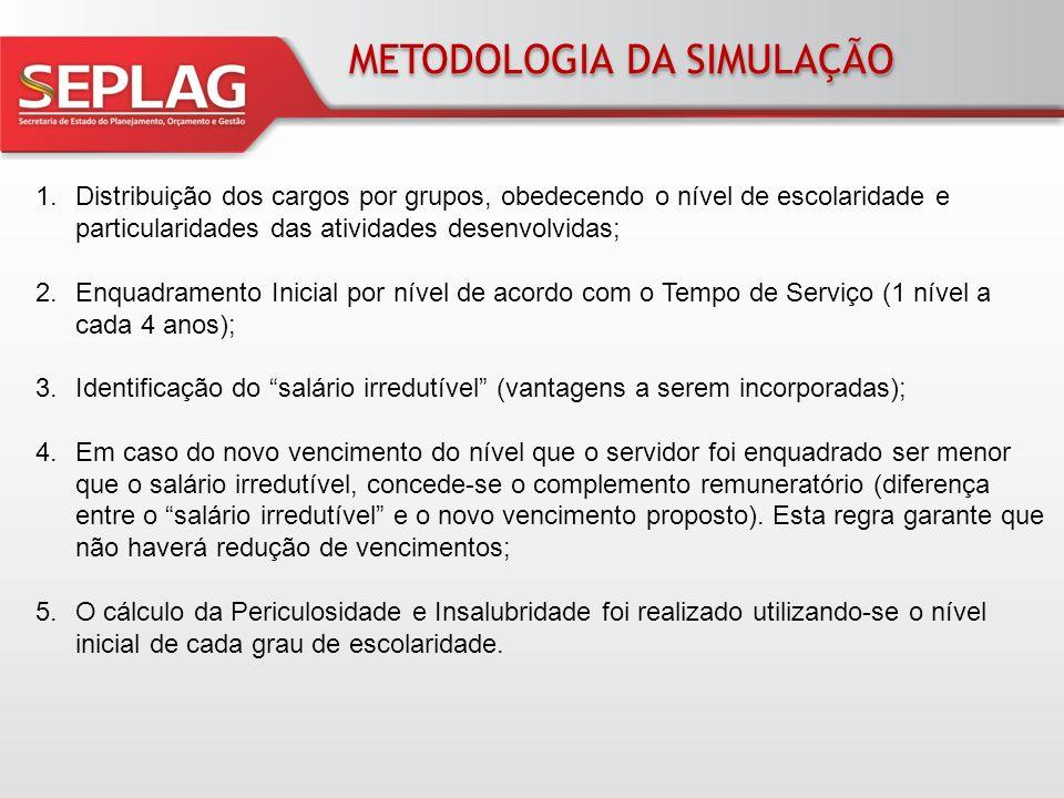 METODOLOGIA DA SIMULAÇÃO 1.Distribuição dos cargos por grupos, obedecendo o nível de escolaridade e particularidades das atividades desenvolvidas; 2.E