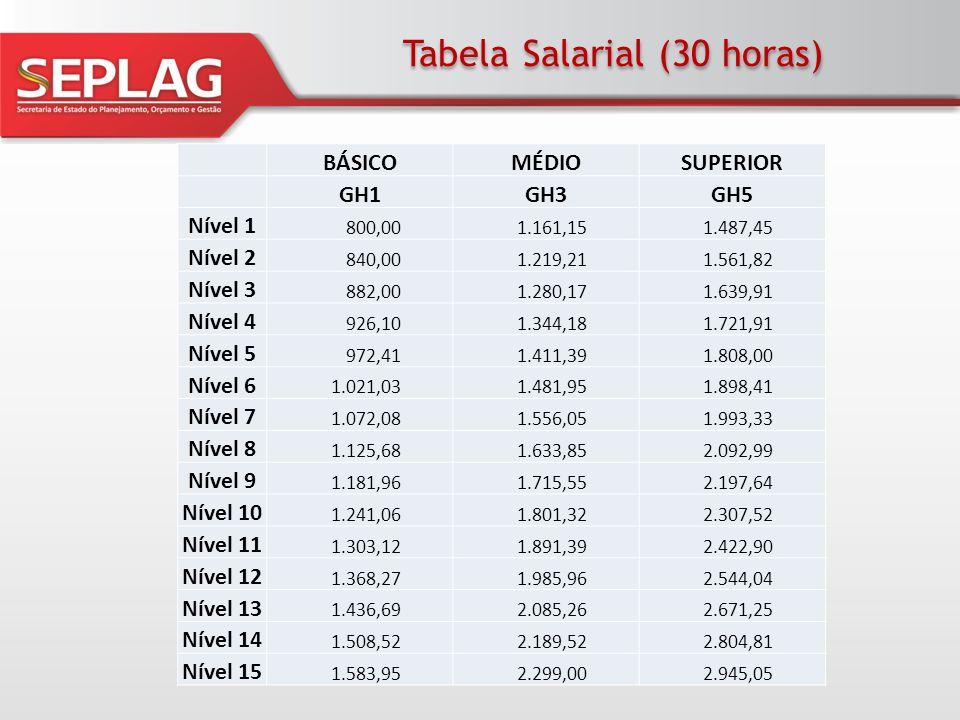 Tabela Salarial (30 horas) BÁSICOMÉDIOSUPERIOR GH1GH3GH5 Nível 1 800,00 1.161,15 1.487,45 Nível 2 840,00 1.219,21 1.561,82 Nível 3 882,00 1.280,17 1.6