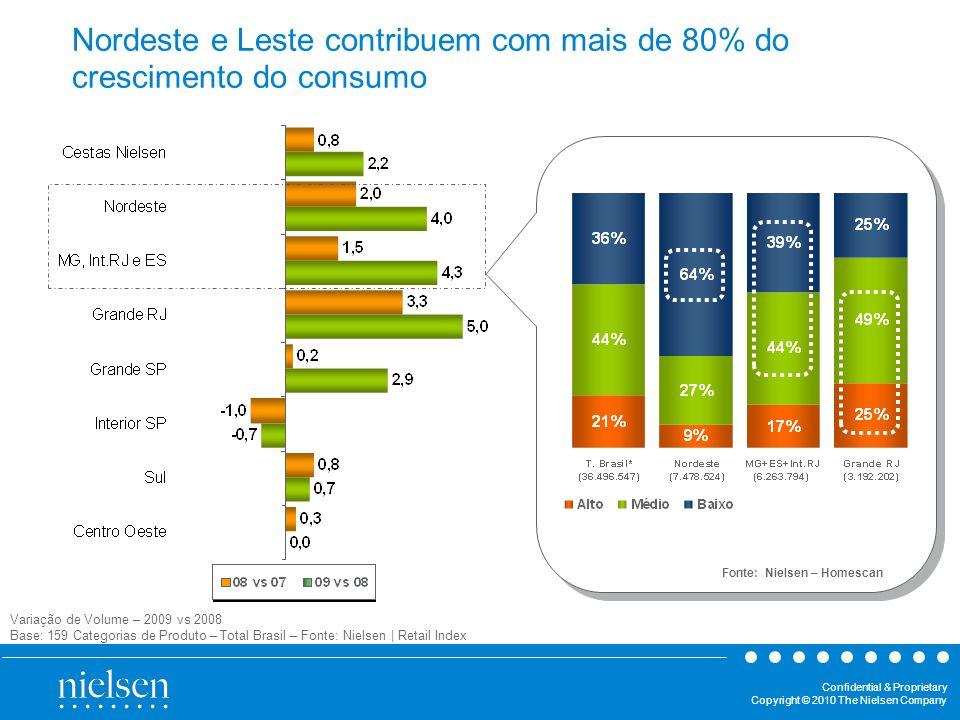 Confidential & Proprietary Copyright © 2010 The Nielsen Company Nordeste e Leste contribuem com mais de 80% do crescimento do consumo Variação de Volu