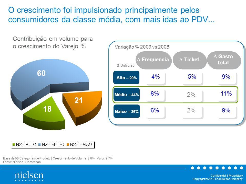 Confidential & Proprietary Copyright © 2010 The Nielsen Company O crescimento foi impulsionado principalmente pelos consumidores da classe média, com