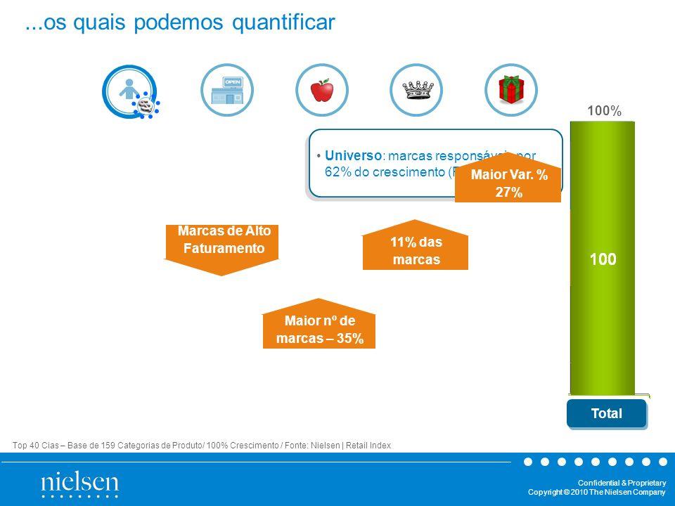 Confidential & Proprietary Copyright © 2010 The Nielsen Company Praticidade Sofisticação Faz Bem Indulgência Mainstream 100% Top 40 Cias – Base de 159