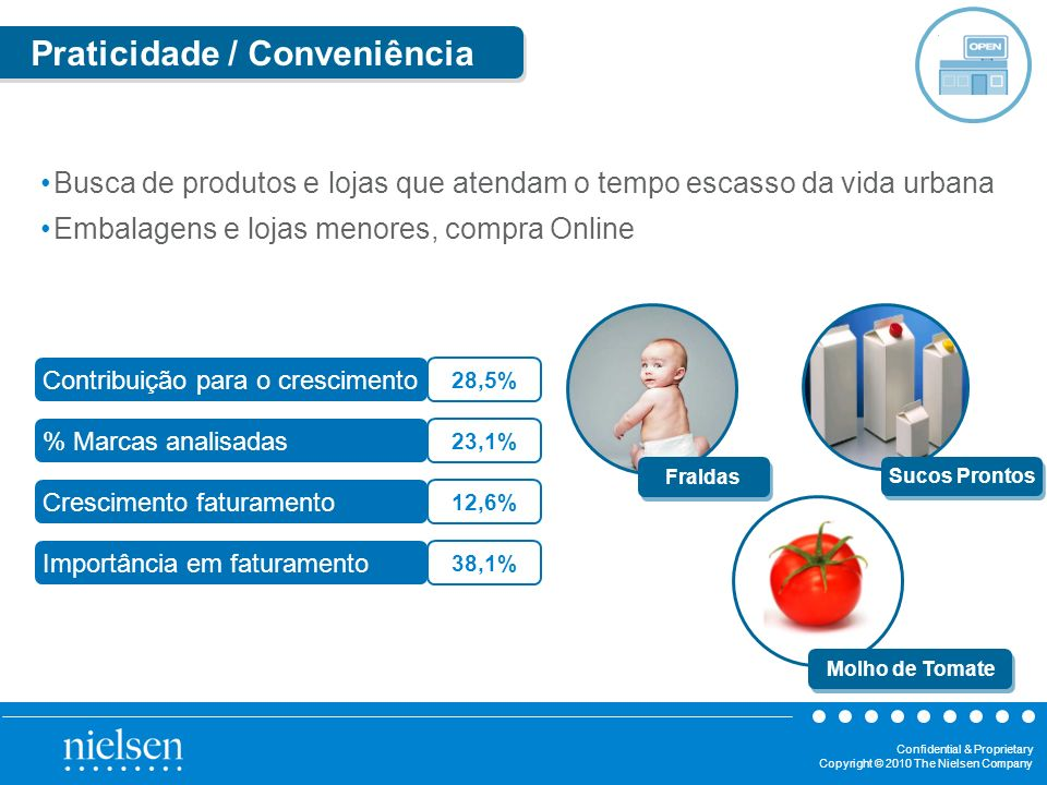Confidential & Proprietary Copyright © 2010 The Nielsen Company Praticidade / Conveniência Busca de produtos e lojas que atendam o tempo escasso da vi