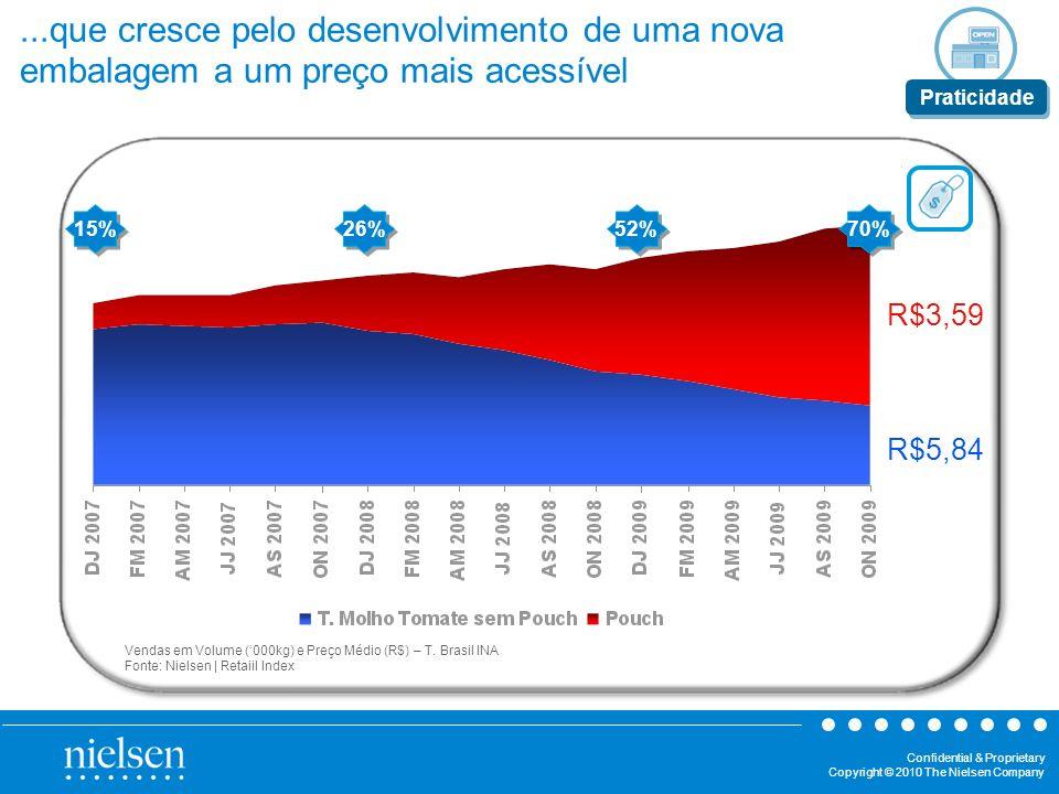 Confidential & Proprietary Copyright © 2010 The Nielsen Company Vendas em Volume (000kg) e Preço Médio (R$) – T. Brasil INA Fonte: Nielsen | Retaiil I
