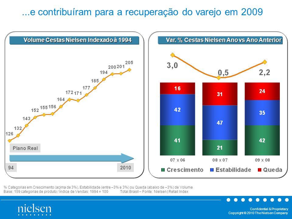 Confidential & Proprietary Copyright © 2010 The Nielsen Company Volume Cestas Nielsen Indexado à 1994 % Categorias em Crescimento (acima de 3%), Estab