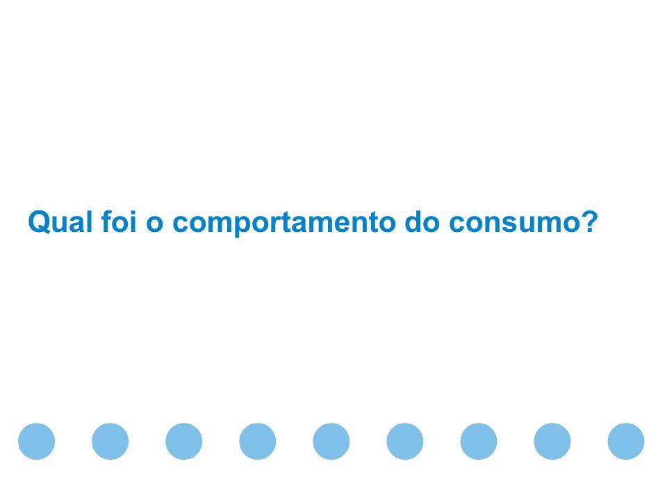 Confidential & Proprietary Copyright © 2010 The Nielsen Company Qual foi o comportamento do consumo?