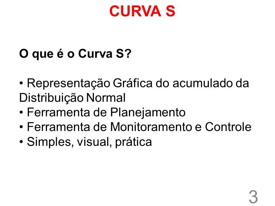 3 O que é o Curva S? Representação Gráfica do acumulado da Distribuição Normal Ferramenta de Planejamento Ferramenta de Monitoramento e Controle Simpl