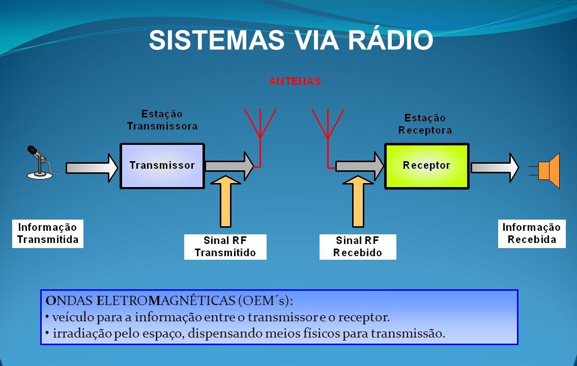 SISTEMAS VIA RÁDIO ONDAS ELETROMAGNÉTICAS (OEM´s): veículo para a informação entre o transmissor e o receptor. irradiação pelo espaço, dispensando mei