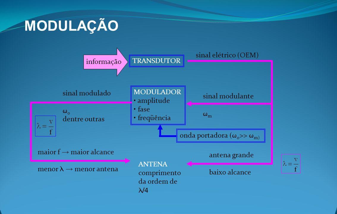 MODULAÇÃO TRANSDUTOR informação MODULADOR amplitude fase freqüência sinal elétrico (OEM) ANTENA comprimento da ordem de sinal modulante m onda portado