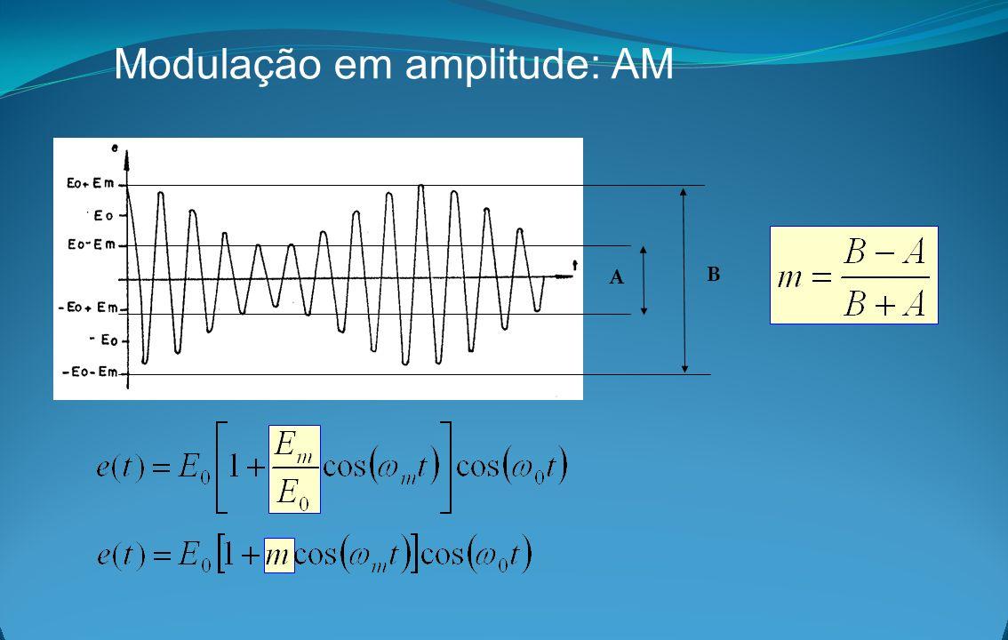 Modulação em amplitude: AM A B