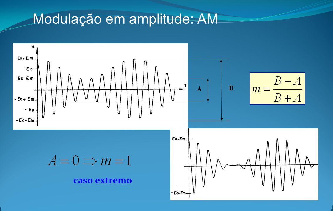 Modulação em amplitude: AM A B caso extremo
