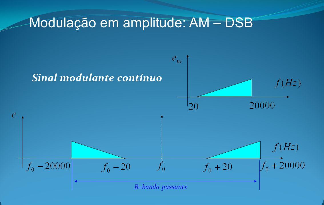Modulação em amplitude: AM – DSB Sinal modulante contínuo B=banda passante
