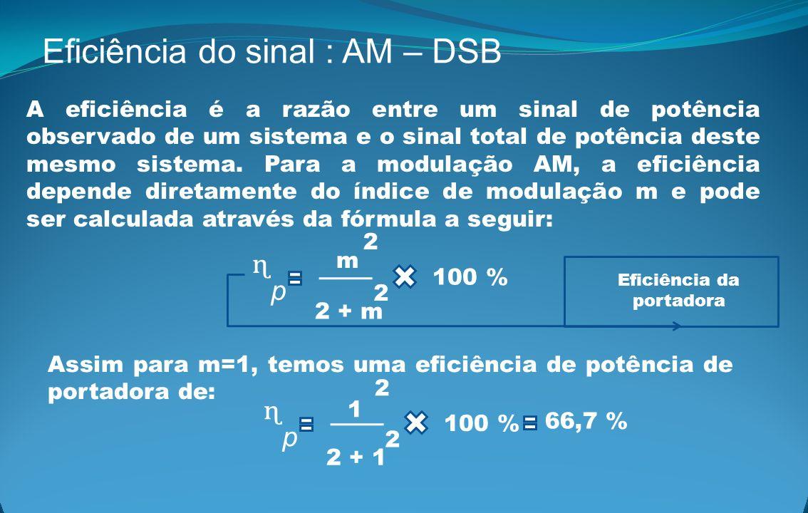 Eficiência do sinal : AM – DSB A eficiência é a razão entre um sinal de potência observado de um sistema e o sinal total de potência deste mesmo siste