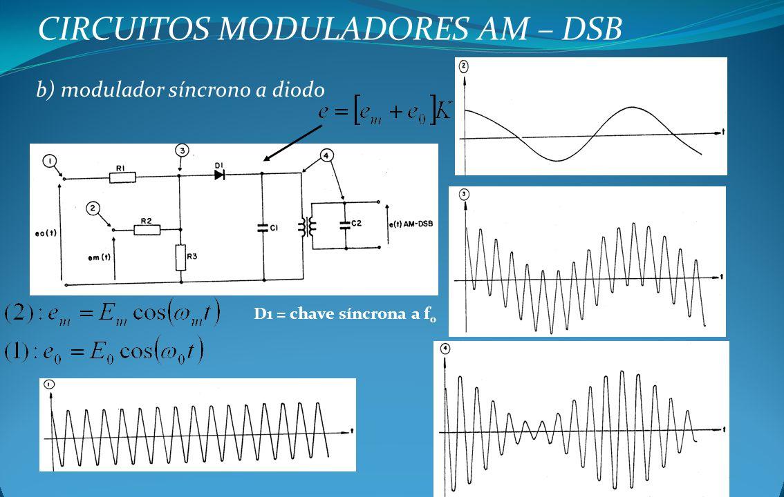 CIRCUITOS MODULADORES AM – DSB b) modulador síncrono a diodo D1 = chave síncrona a f 0
