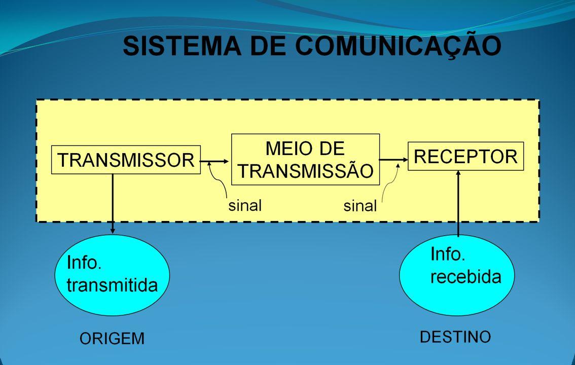 Transmissor: transforma a informação em sinal para vencer a distância até o receptor.
