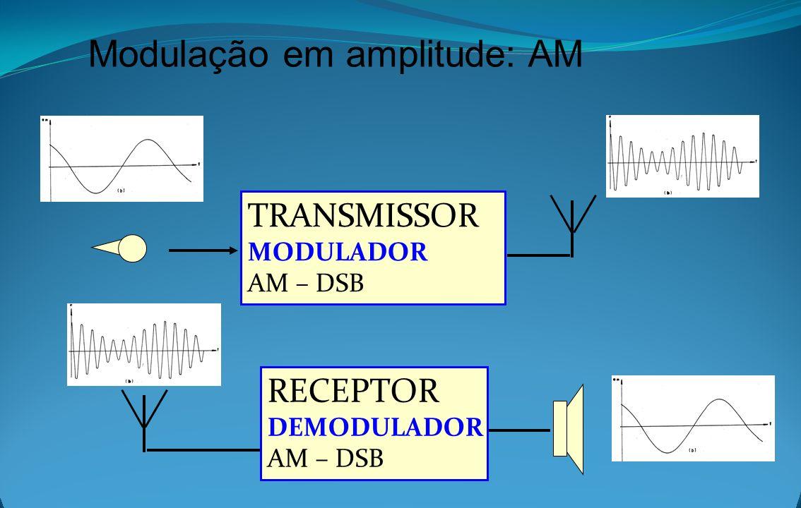 Modulação em amplitude: AM TRANSMISSOR MODULADOR AM – DSB RECEPTOR DEMODULADOR AM – DSB