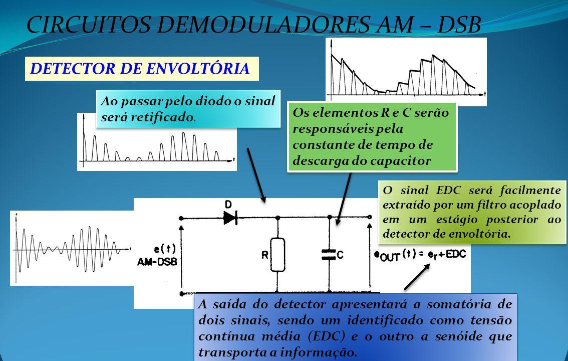 CIRCUITOS DEMODULADORES AM – DSB DETECTOR DE ENVOLTÓRIA Ao passar pelo diodo o sinal será retificado. Os elementos R e C serão responsáveis pela const