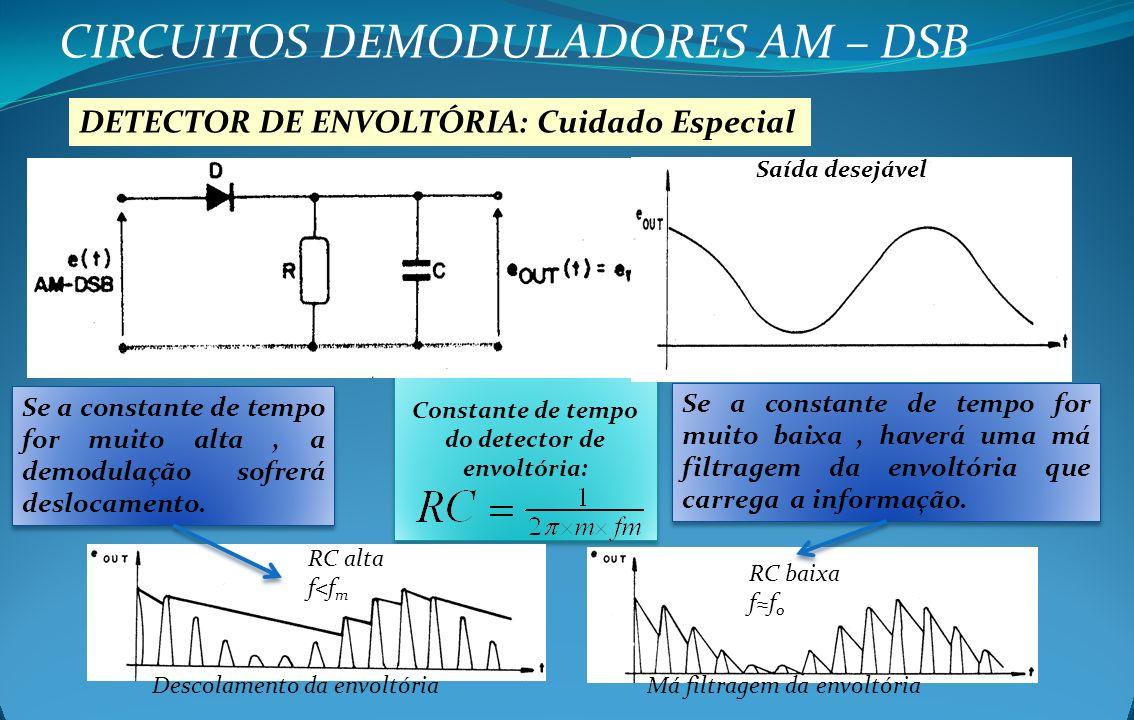 Constante de tempo do detector de envoltória: CIRCUITOS DEMODULADORES AM – DSB DETECTOR DE ENVOLTÓRIA: Cuidado Especial Descolamento da envoltóriaMá f