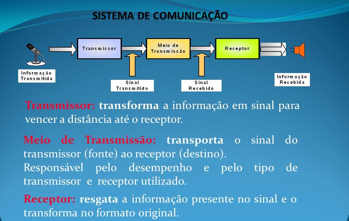 Transmissor: transforma a informação em sinal para vencer a distância até o receptor. Meio de Transmissão: transporta o sinal do transmissor (fonte) a