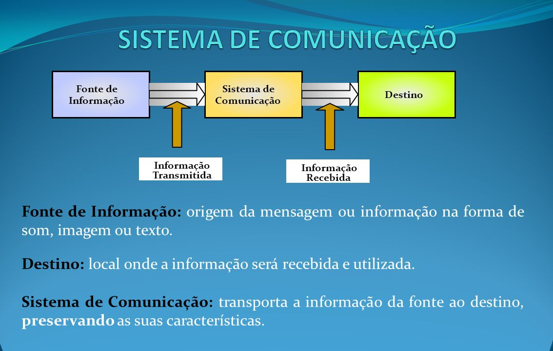 Fonte de Informação: origem da mensagem ou informação na forma de som, imagem ou texto. Destino: local onde a informação será recebida e utilizada. Si