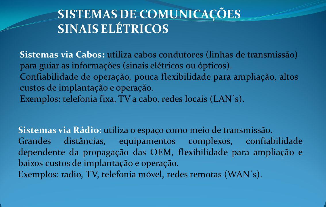 SISTEMAS DE COMUNICAÇÕES SINAIS ELÉTRICOS Sistemas via Cabos: utiliza cabos condutores (linhas de transmissão) para guiar as informações (sinais elétr