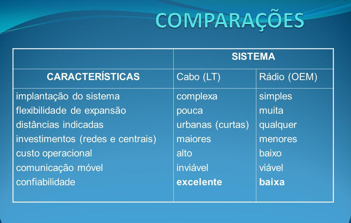 SISTEMA CARACTERÍSTICASCabo (LT)Rádio (OEM) implantação do sistema flexibilidade de expansão distâncias indicadas investimentos (redes e centrais) cus