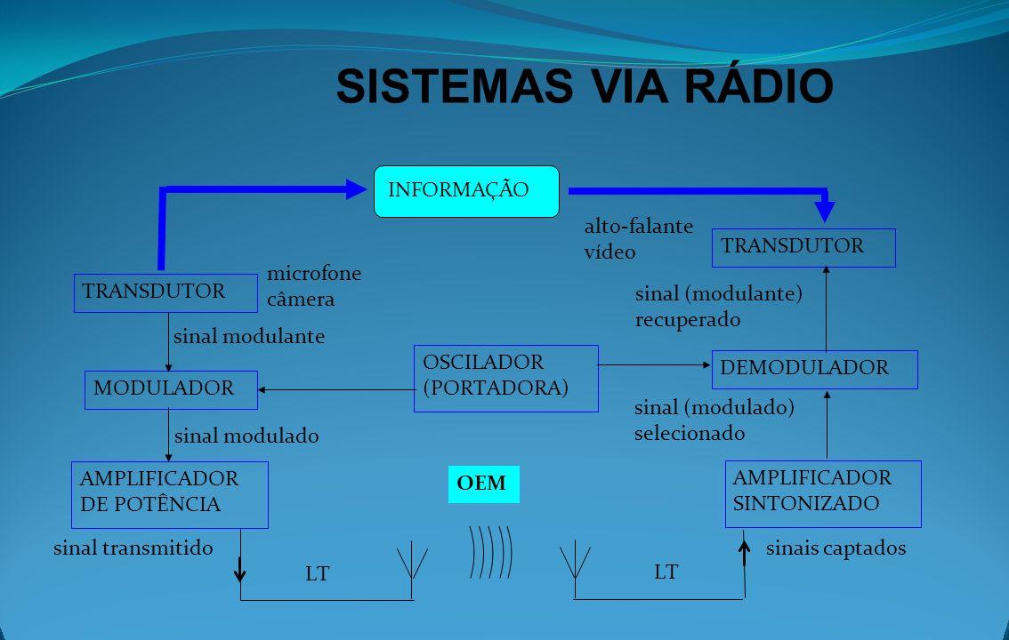 TRANSDUTORES, MODULADORES E DEMODULADORES TRANSDUTORES convertem o sinal original (som, imagem, texto) em sinais elétricos, e vice-versa.
