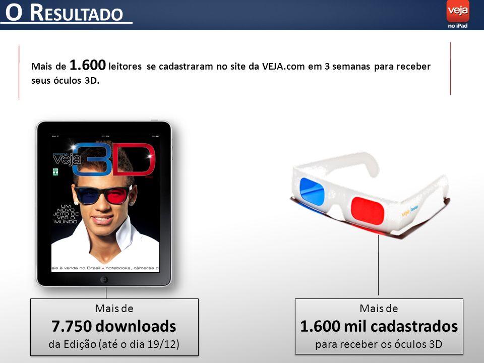 O R ESULTADO Mais de 1.600 mil cadastrados para receber os óculos 3D Mais de 1.600 mil cadastrados para receber os óculos 3D Mais de 7.750 downloads da Edição (até o dia 19/12) Mais de 7.750 downloads da Edição (até o dia 19/12) Mais de 1.600 leitores se cadastraram no site da VEJA.com em 3 semanas para receber seus óculos 3D.