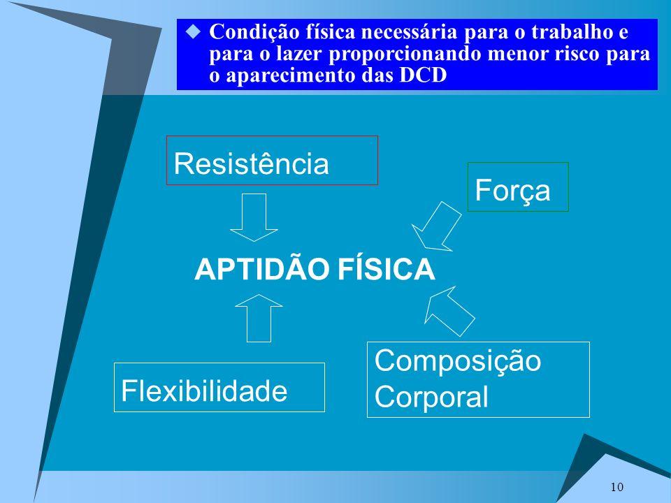 10 APTIDÃO FÍSICA Composição Corporal Força Flexibilidade Resistência Condição física necessária para o trabalho e para o lazer proporcionando menor risco para o aparecimento das DCD