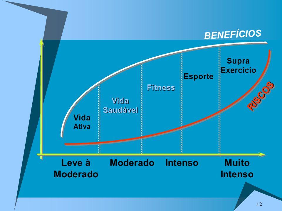 12 RISCOSRISCOS BENEFÍCIOS Vida Ativa Leve à Moderado Muito Intenso Fitness VidaSaudável Esporte Intenso Supra Exercício