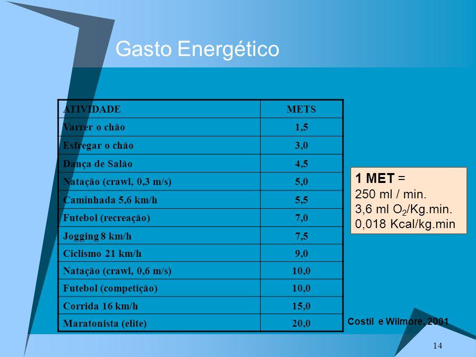 14 Gasto Energético ATIVIDADEMETS Varrer o chão1,5 Esfregar o chão3,0 Dança de Salão4,5 Natação (crawl, 0,3 m/s)5,0 Caminhada 5,6 km/h5,5 Futebol (recreação)7,0 Jogging 8 km/h7,5 Ciclismo 21 km/h9,0 Natação (crawl, 0,6 m/s)10,0 Futebol (competição)10,0 Corrida 16 km/h15,0 Maratonista (elite)20,0 1 MET = 250 ml / min.