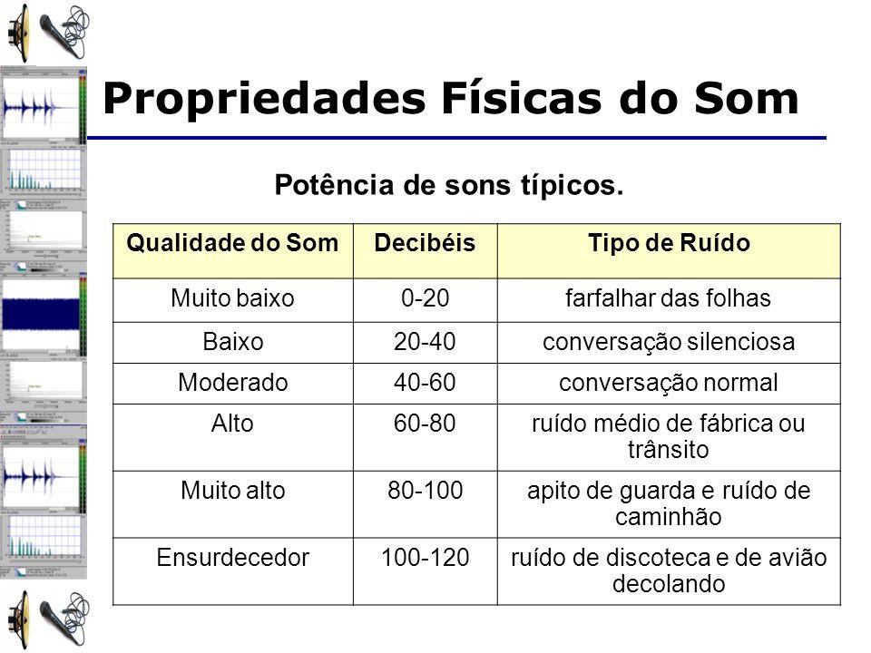 A Altura A freqüência fundamental define a altura (pitch) do som – Hz (ciclos/segundo) Diferentes freqüências Propriedades Físicas do Som