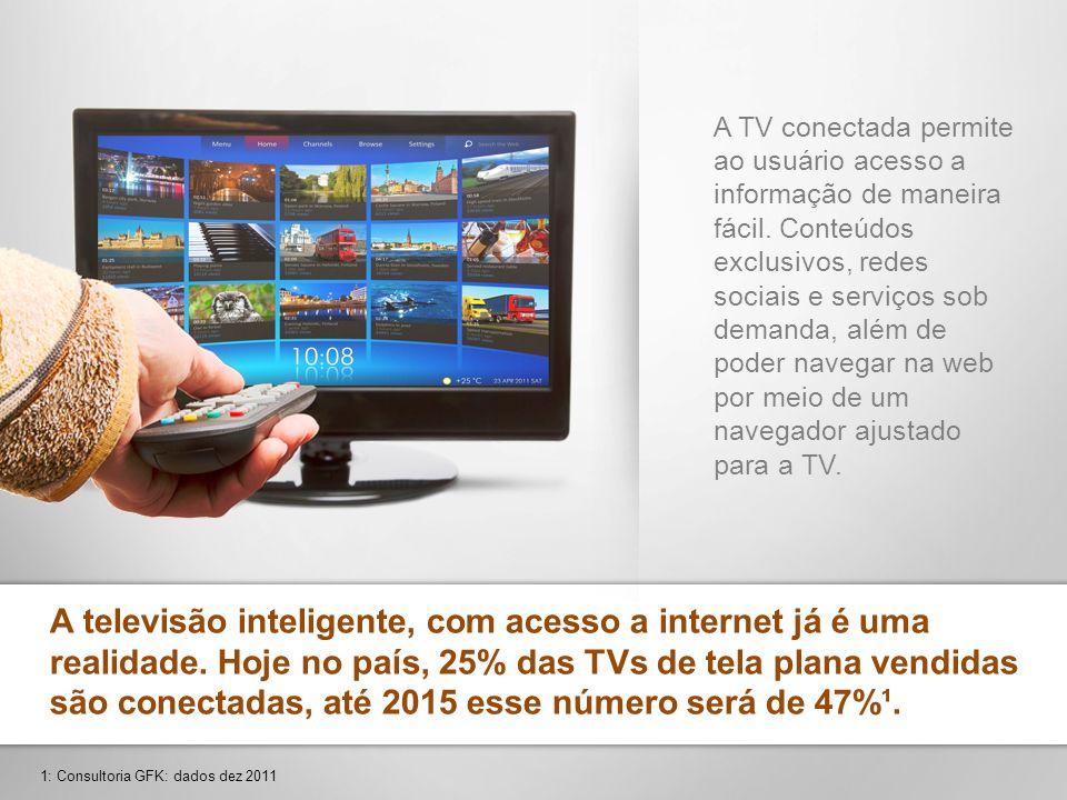 A televisão inteligente, com acesso a internet já é uma realidade. Hoje no país, 25% das TVs de tela plana vendidas são conectadas, até 2015 esse núme