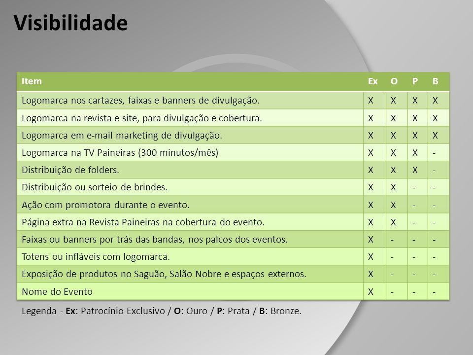 Visibilidade Legenda - Ex: Patrocínio Exclusivo / O: Ouro / P: Prata / B: Bronze.