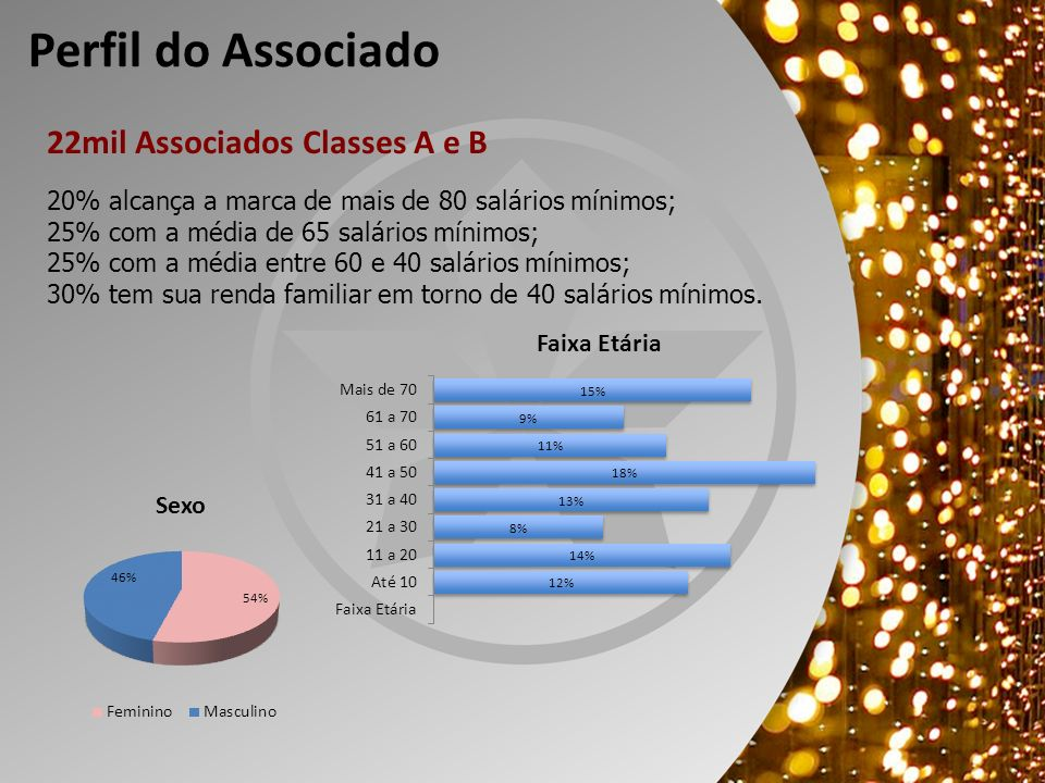 22mil Associados Classes A e B Perfil do Associado 20% alcança a marca de mais de 80 salários mínimos; 25% com a média de 65 salários mínimos; 25% com