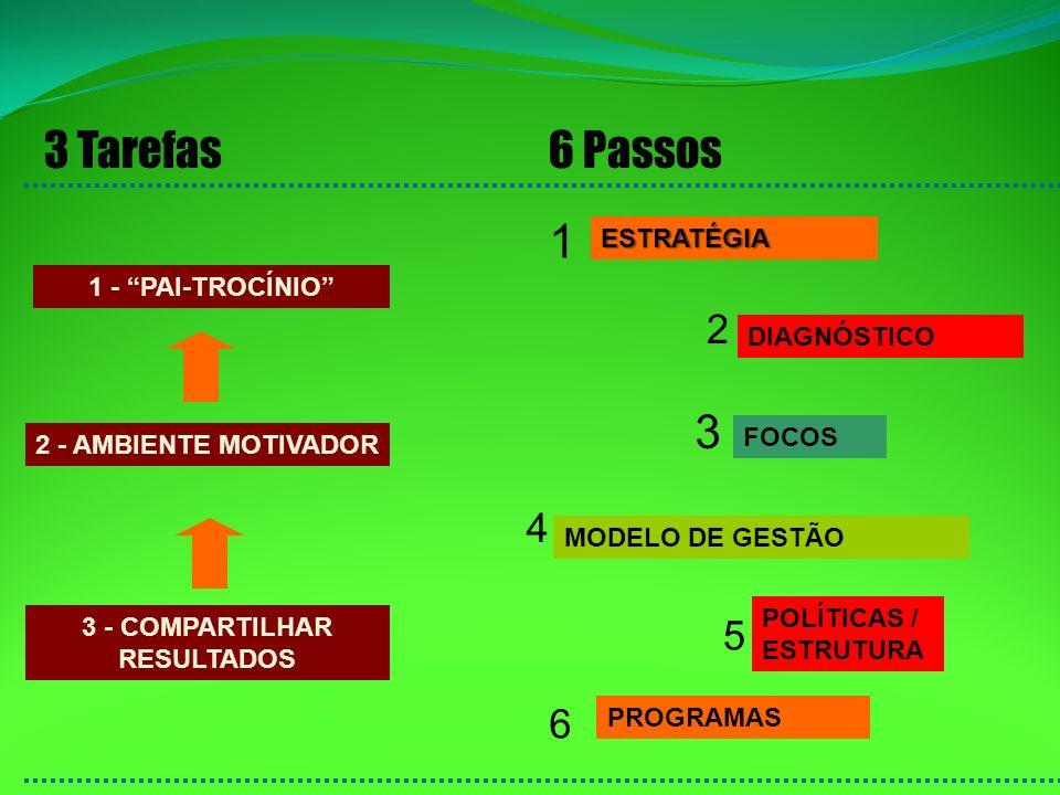 3 Tarefas 1 - PAI-TROCÍNIO 2 - AMBIENTE MOTIVADOR 3 - COMPARTILHAR RESULTADOS 6 Passos ESTRATÉGIA 1 DIAGNÓSTICO 2 FOCOS 3 MODELO DE GESTÃO 4 PROGRAMAS