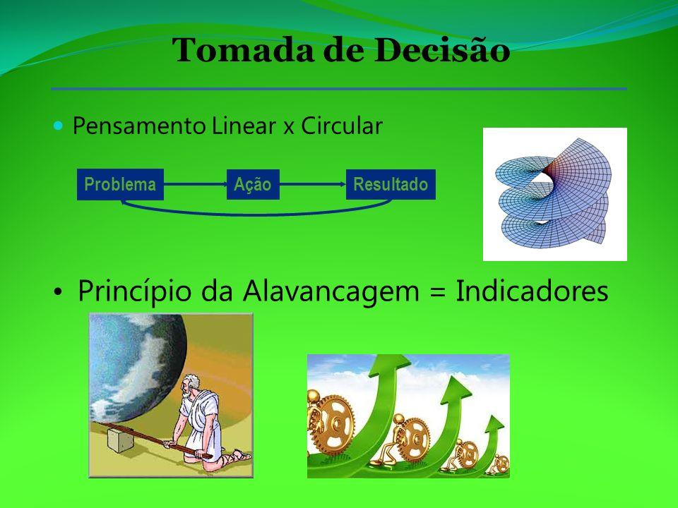 Pensamento Linear x Circular Tomada de Decisão Problema AçãoResultado Princípio da Alavancagem = Indicadores