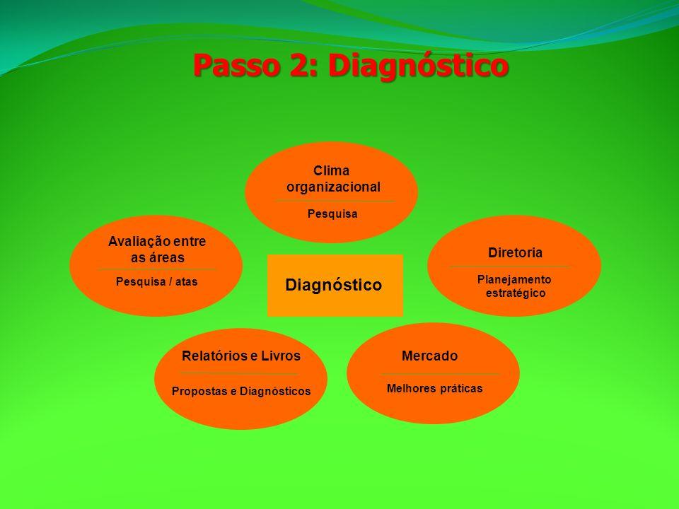 Diagnóstico Diretoria Planejamento estratégico Mercado Melhores práticas Relatórios e Livros Propostas e Diagnósticos Avaliação entre as áreas Pesquis