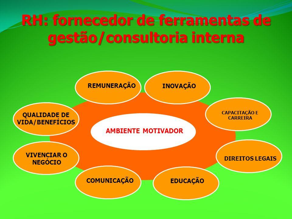 VIVENCIAR O NEGÓCIO CAPACITAÇÃO E CARREIRA INOVAÇÃO REMUNERAÇÃO COMUNICAÇÃO EDUCAÇÃO QUALIDADE DE VIDA/BENEFÍCIOS DIREITOS LEGAIS AMBIENTE MOTIVADOR R
